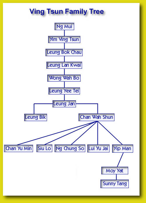 Ving Tsun Kung Fu Family Tree